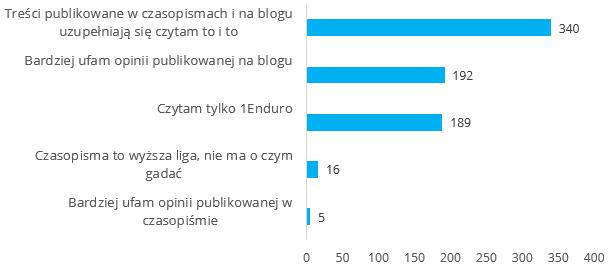 Blog 1Enduro - wyniki ankiety
