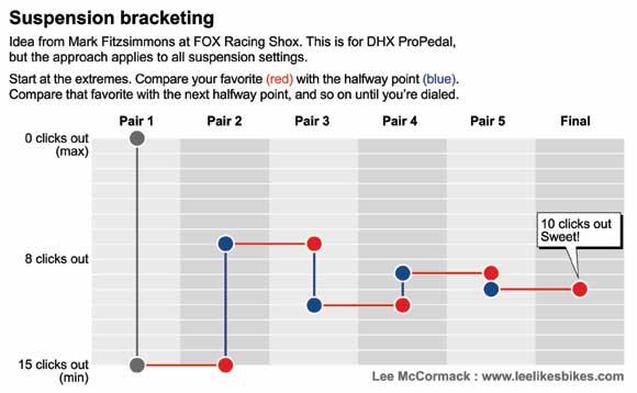 Bracketing - metoda połówkowa