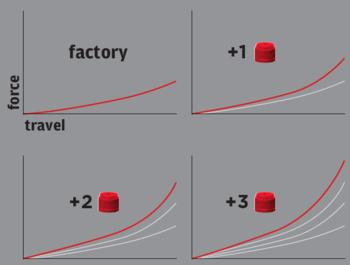 Tokeny objętość komory powietrznej - wykres