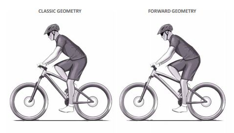 Geometria progresywna zwiększa bazę kół i tym samym stabilność roweru, bez dużego wpływu na pozycję na rowerze