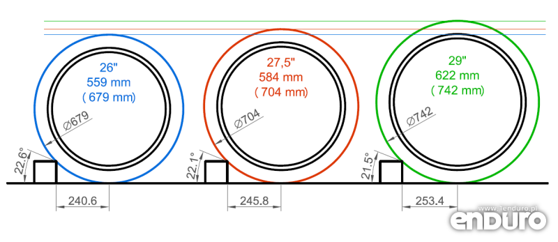 MTB wheel size approach angle