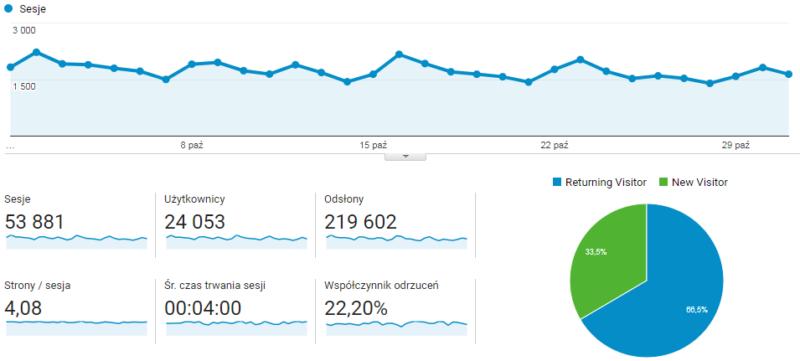 Statystyki blog rowerowy 1Enduro