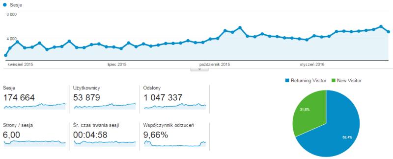 Rok 1Enduro - statystyki