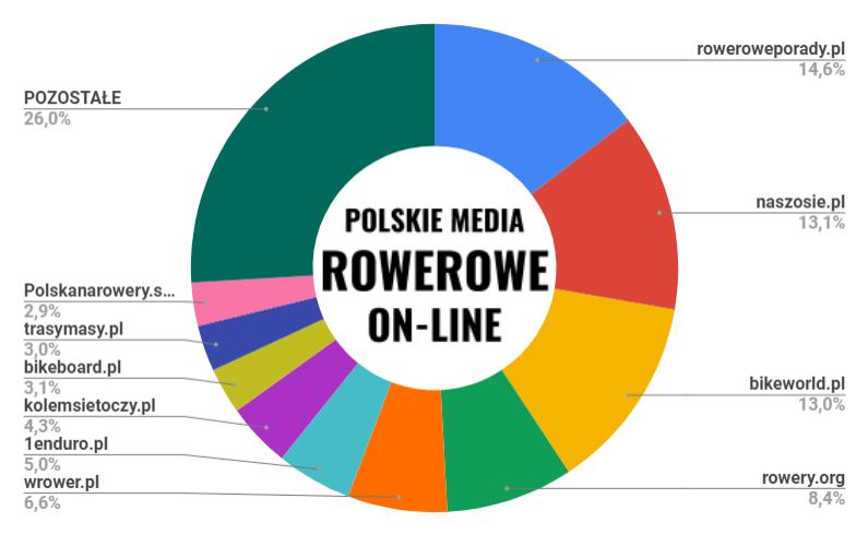 Największe polskie media rowerowe w internecie
