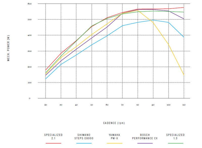 E-bike moc a kadencja pedałowania - wykres mocy