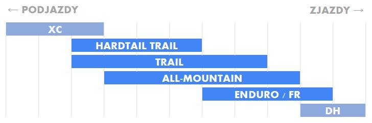 Kategorie rowerów XC, enduro, trail, all-mountain, DH