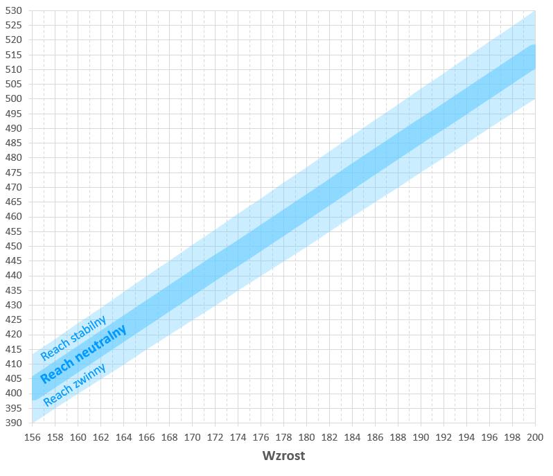 Wybór rozmiaru ramy enduro MTB - wykres reach do wzrostu